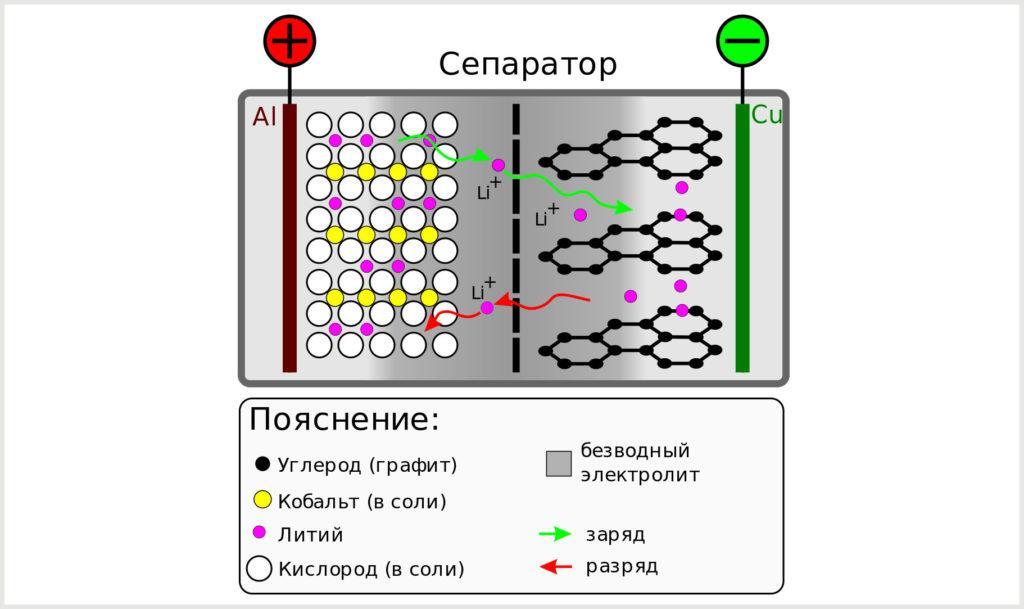 Схема работы литий-ионного аккумулятора