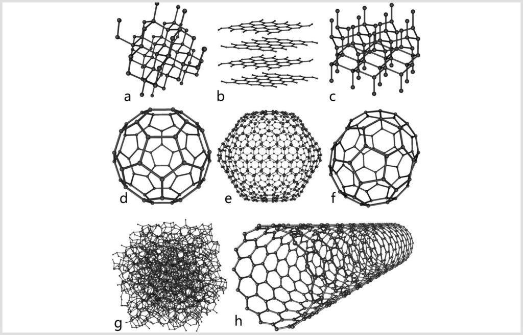 Модификации углерода: алмаз, графит, лонсдейлит, фуллерен – бакибол С60, фуллерен C540, фуллерен C70, аморфный углерод, углеродная нанотрубка