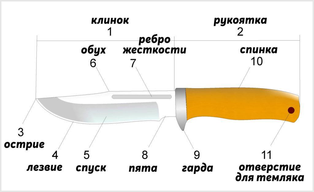 Как устроен нож