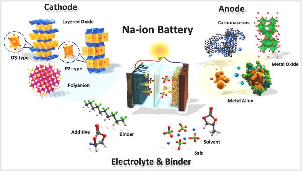 Схема работы натрий-ионного аккумулятора