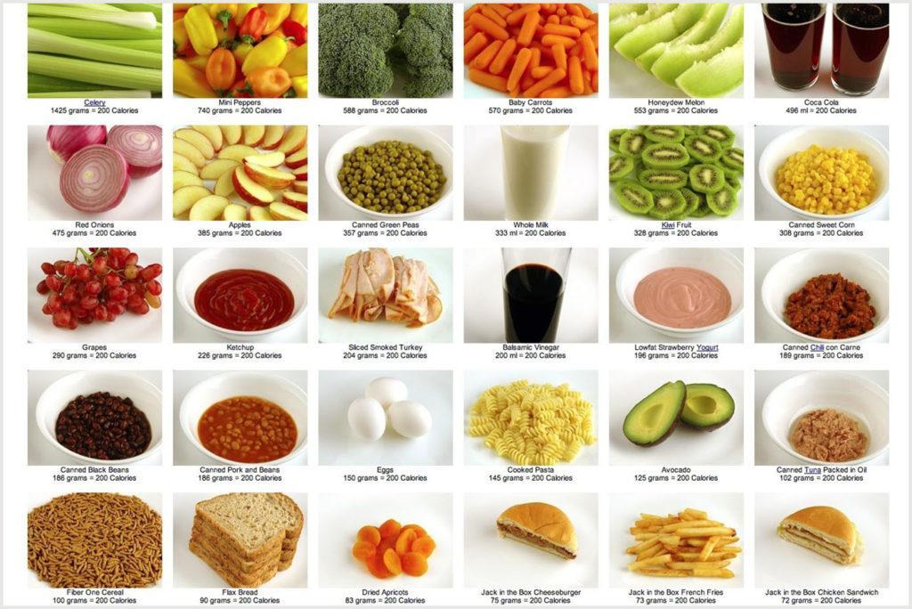 Примеры продуктов, которые можно съесть на 200 калорий