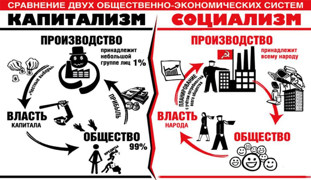 Разница между социализмом и капитализмом