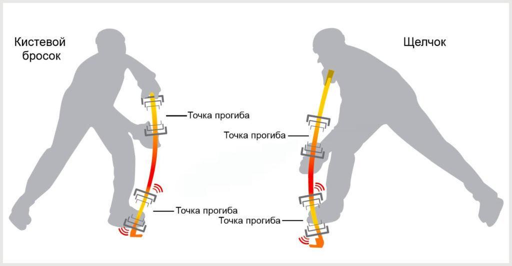 Разница между техникой кистевого броска и щелчка
