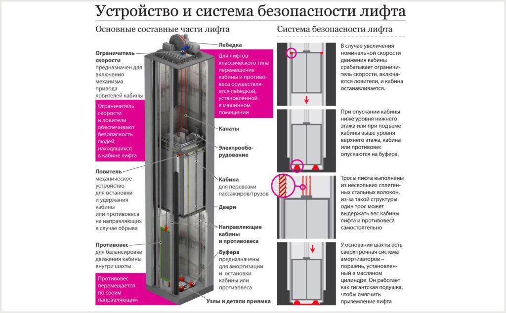 Устройство и система безопасности лифта