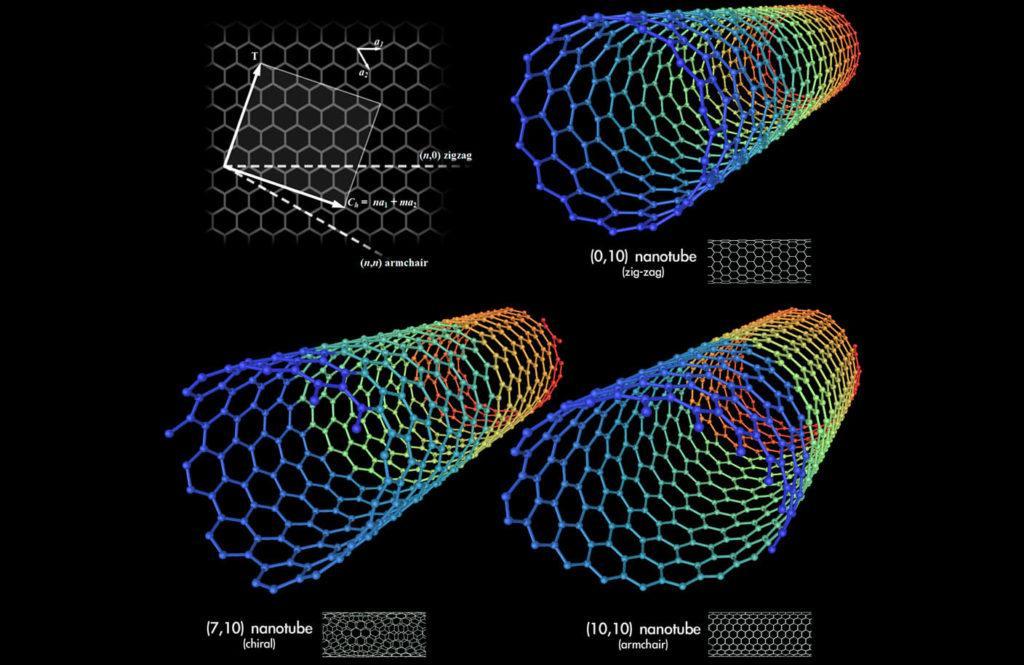 Виды углеродных нанотрубок