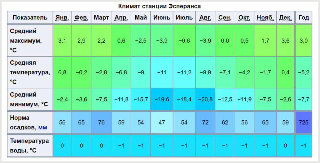 Климатические показатели станции Эсперанса