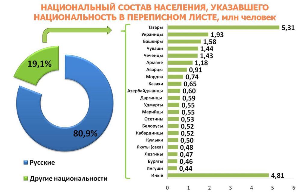 Национальный состав России (данные 2010 г.)