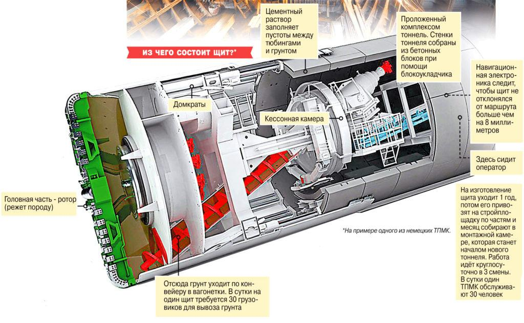 Схема тоннелепроходческого комплекса