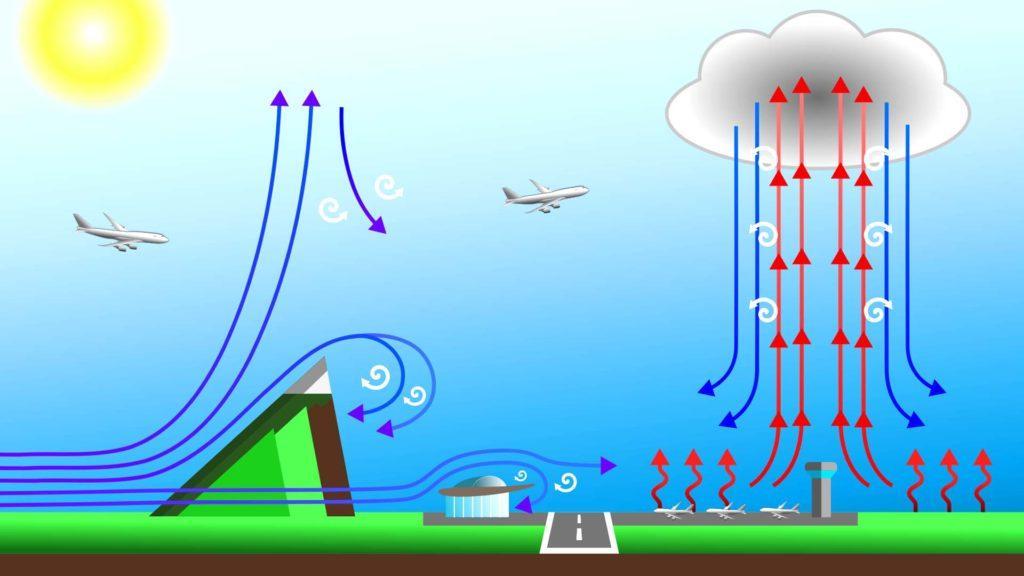Схема попадания самолета в воздушную яму
