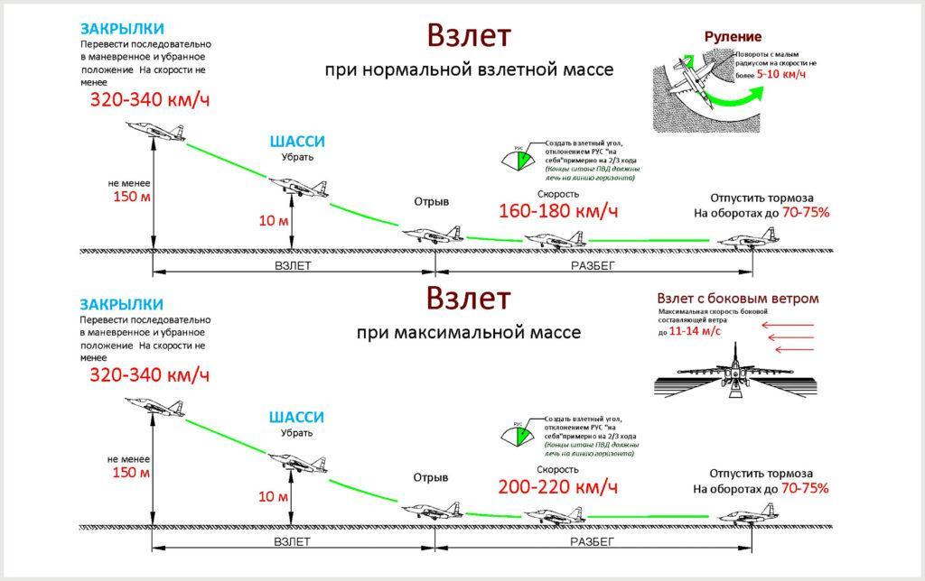 Схема взлета самолета