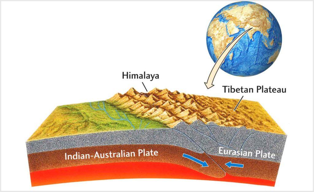 Схема образования Гималайских гор
