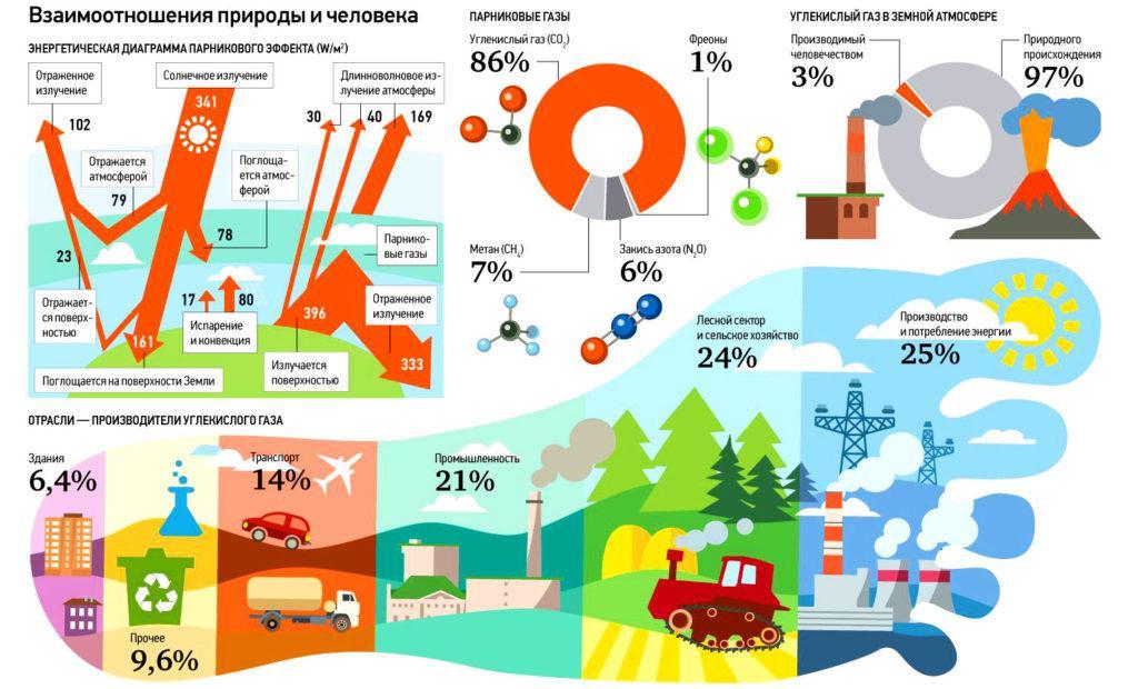 Парниковые газы, статистика