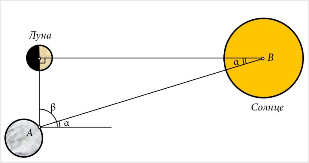 Измерение расстояний до Солнца с помощью Луны