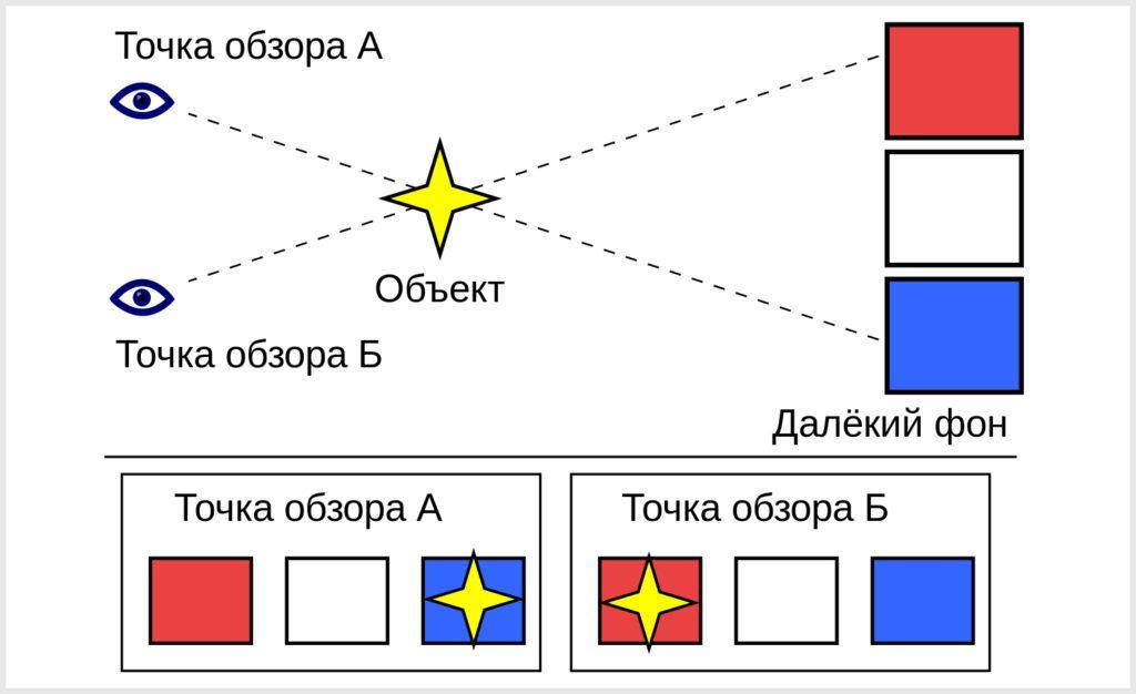 Схема параллакса