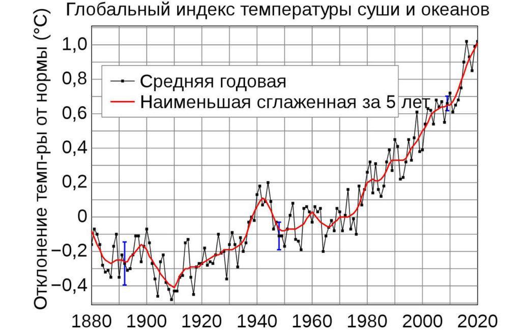 Глобальный индекс температуры суши и океанов