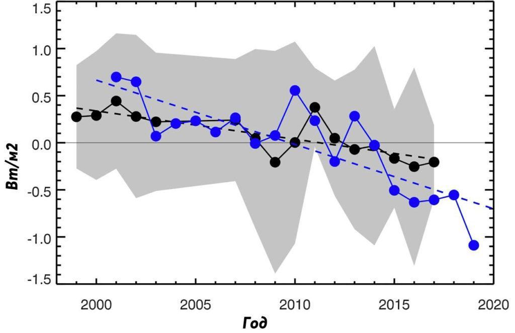Среднее годовое альбедо земного сияния 1998–2017 гг., выраженное в ваттах на квадратный метр
