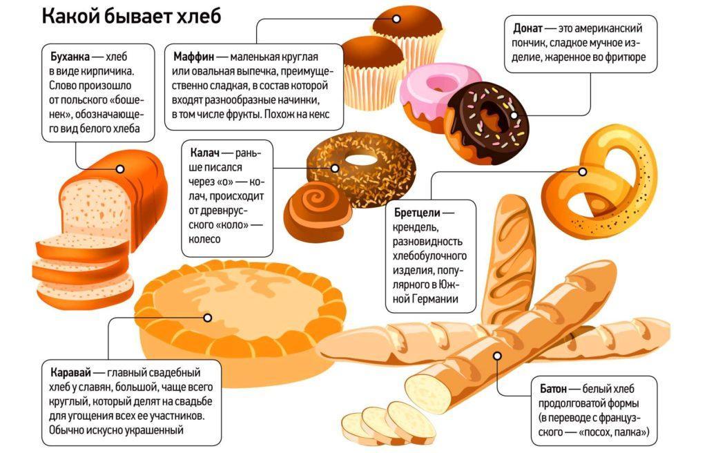 Некоторые виды хлеба