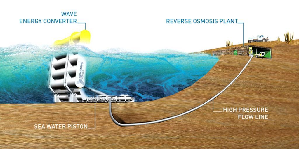 Схема использования волновой энергии