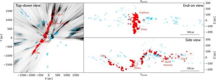 На 3D-карте видно, что сверху «волна Рэдклифф» выглядит прямой линией, но из плоскости Галактики смотрится ровной синусоидальной волной / ©Alve et al., 2019