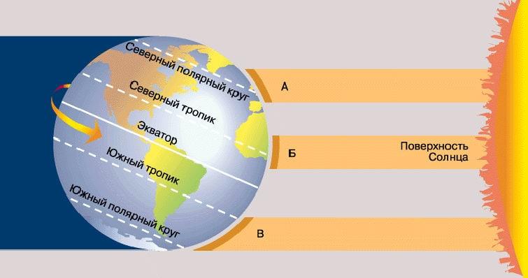 Распределение солнечного света и тепла