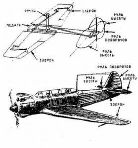 Как управляют самолетом?