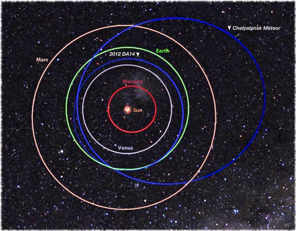 Орбита Дуэнде в сравнении с орбитой Челябинского метеорита.
