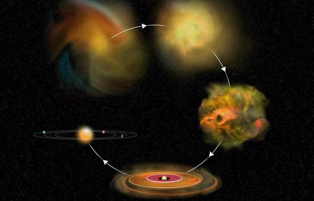 Процесс образования Солнечной системы