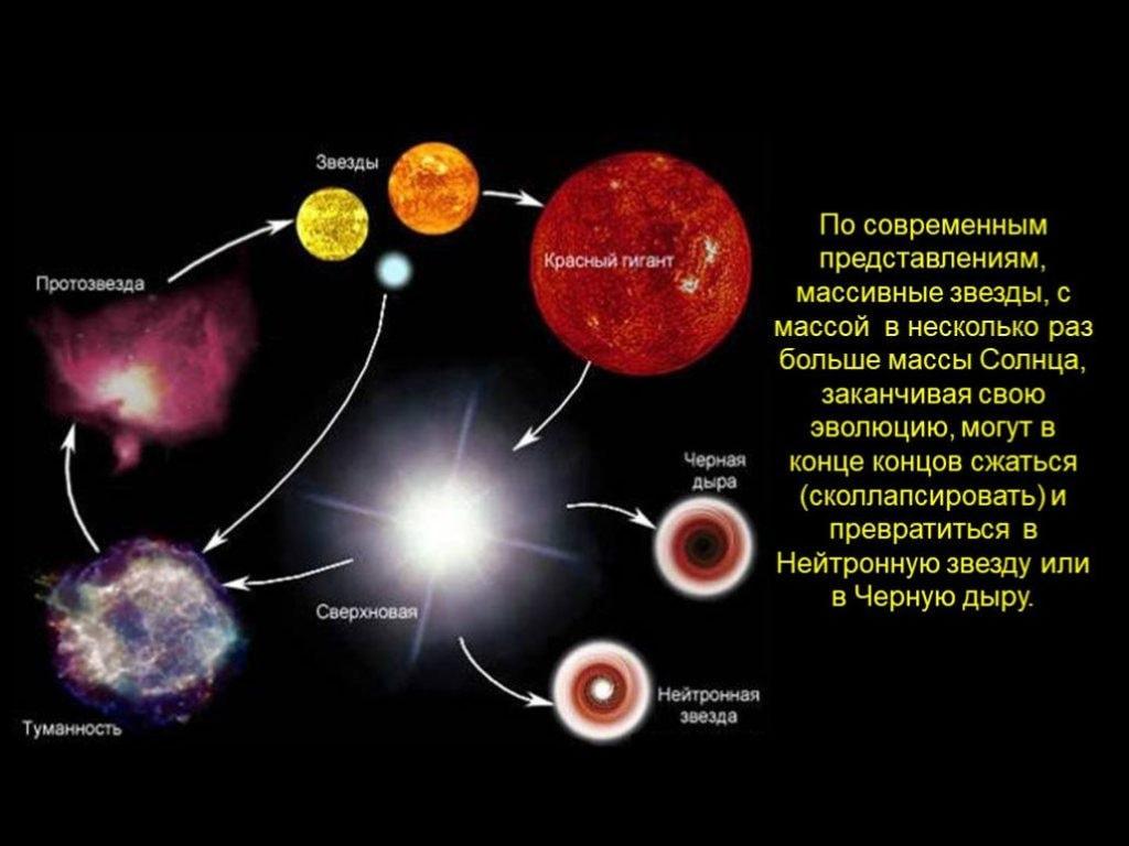Черная дыра и звезды