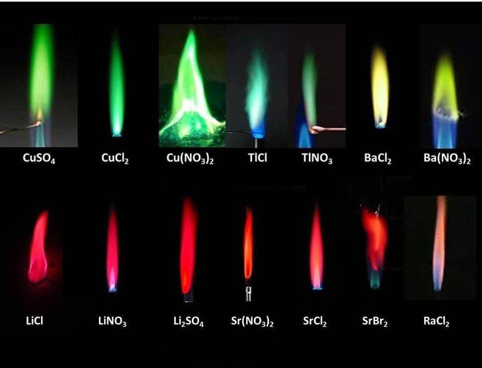 Цвет пламени и химический состав