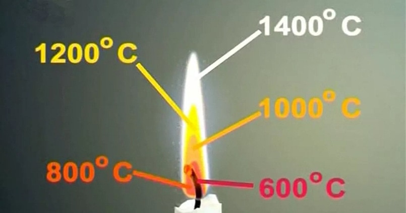 Температура огня на примере свечи