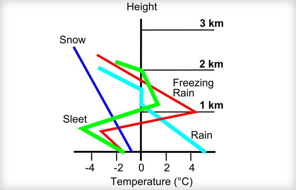 Зависимость вида осадков от температуры. Красная линия - выпадение ледяного дождя