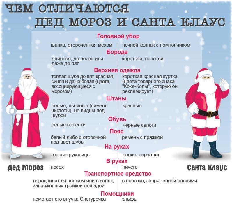 Дед Мороз и Санта - сходства и различия