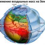 Движение воздушных масс и конденсация