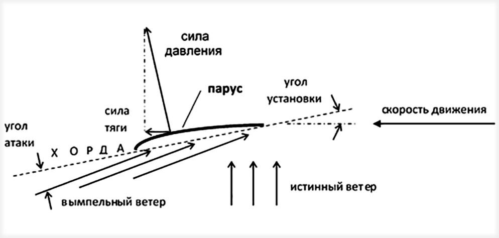 Схема движения судна по курсу галфвинд