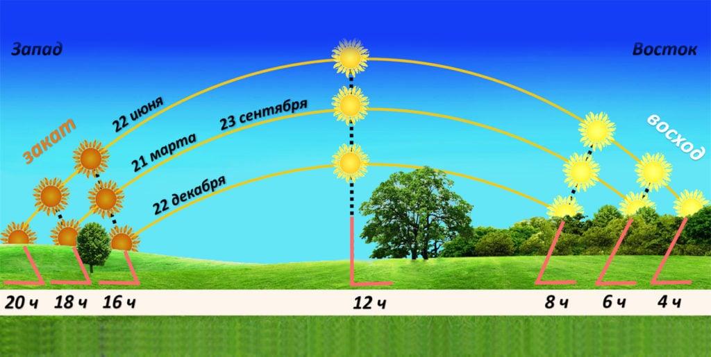 Движение Солнце