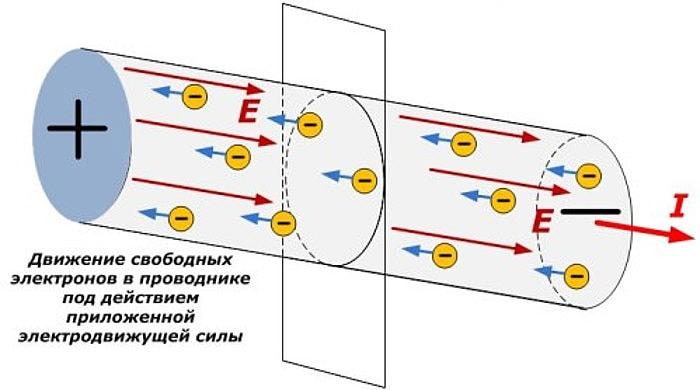 Движение свободных электронов в проводнике под действием электрической силы