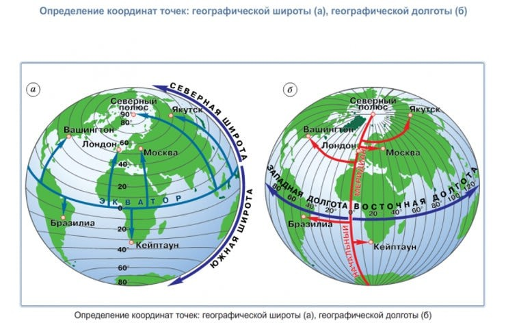 Экватор, долгота и широта