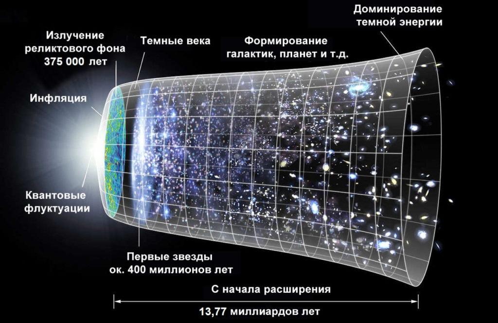 Этапы развития Вселенной