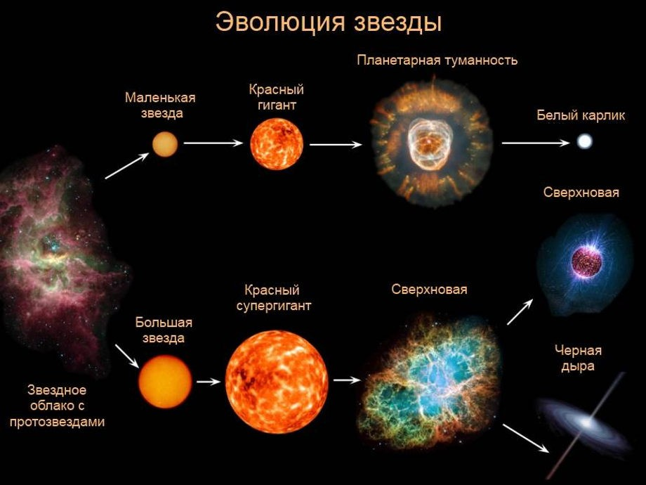 Жизненный цикл звезд