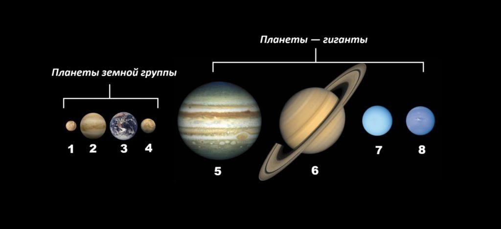 Планеты земной группы формируются в небесные тела меньшего объема, чем представители газовой
