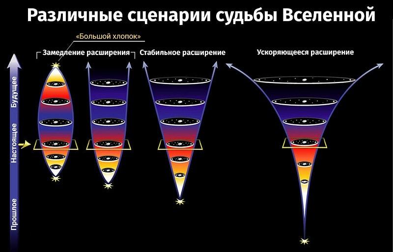 Возможные варианты будущего Вселенной