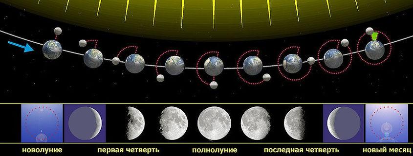 Луна, Солнце и Земля