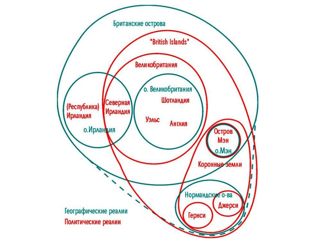 Географические и политические реалии