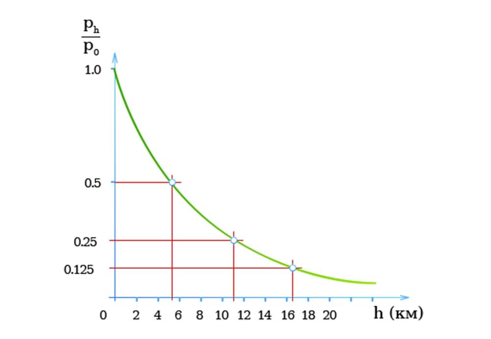 График соотношения высоты и давления