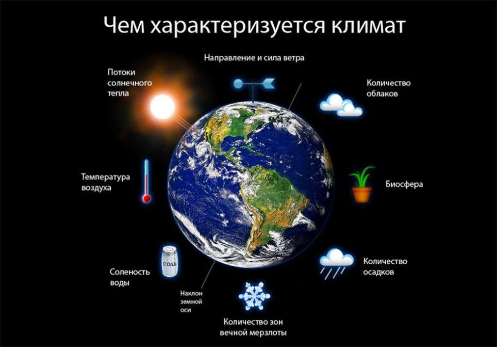 Характеристика климата