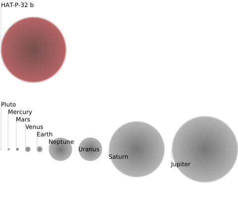 Сравнение HAT-P-32b с планетами Солнечной системы