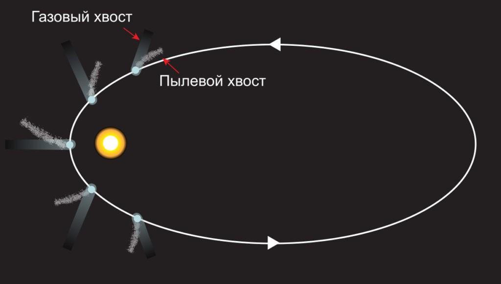 Направление хвоста комет