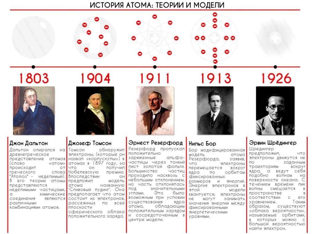 История атома: теории и модели