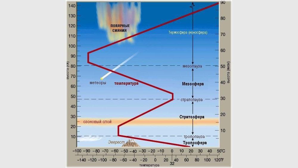 Изменение давления и температура с высотой