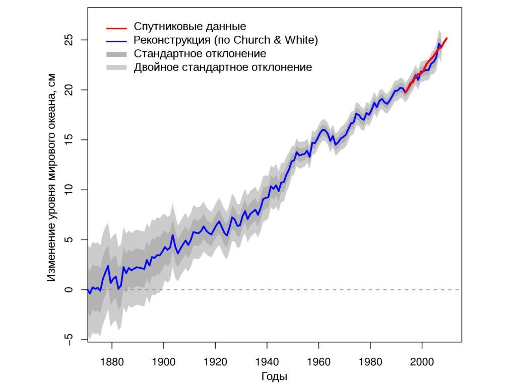 Изменение уровня Мирового океана